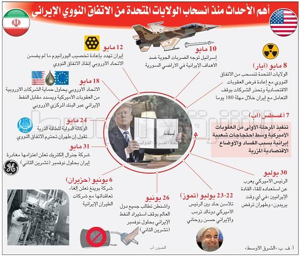 ترمب : من يتعامل مع إيران لن يتعامل مع الولايات المتحدة Hasar.Irn